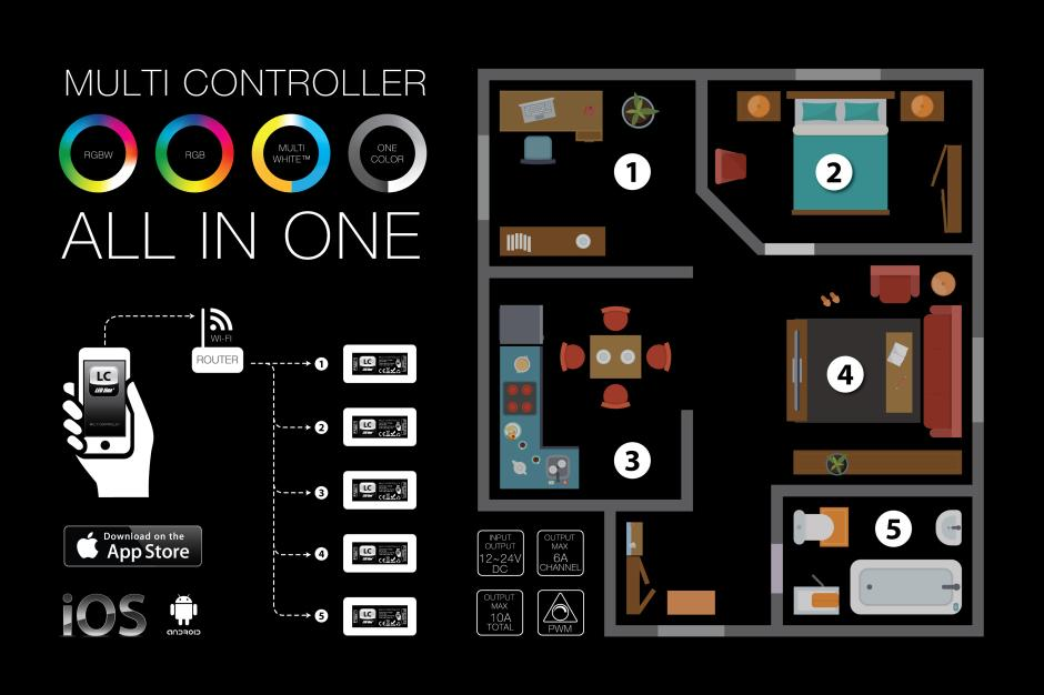 Multi Controller All In One - system do sterowania taśmami LED RGB