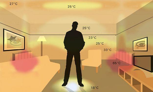 Rozkład temperatury w domu przy ogrzewaniu z grzejnikami