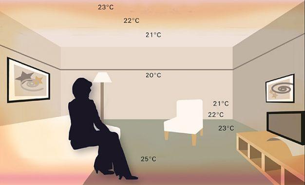 Rozkład temperatury w domu przy ogrzewaniu z podłogówką