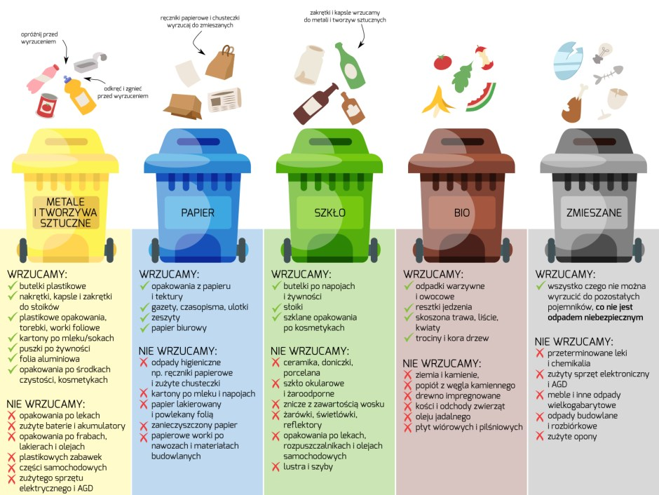 Śmieci w kuchni - jak segregować